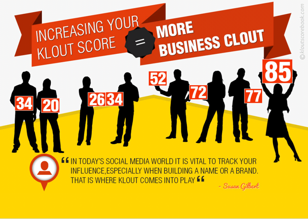 increase klout score
